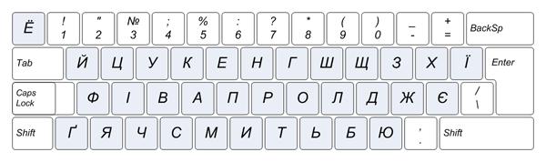 Українська розкладка клавіатури